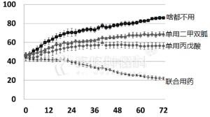 最新研究:降糖药+抗癫痫药=抗癌药?