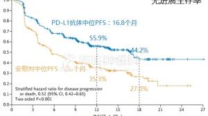 PD-L1延长三倍生存期,这三点启示更震撼