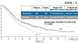 PD-1再创奇迹:同一天获批肝癌和胃癌新适应症!