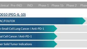AM0010:又一个肿瘤免疫新药!