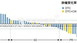 地西他滨:多种实体瘤,控制率突破75%