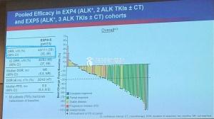 新一代抗癌药——Lorlatinib,有效率90%!