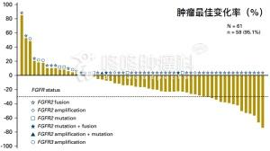BGJ398:新型广谱靶向药,控制率75%