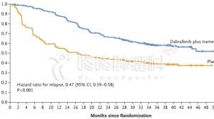 降低53%复发风险:双药联合有望上市