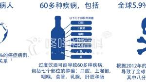 茅台防癌,红酒养生?错了!你摄入的每一滴酒精都在增加患癌风险!