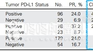 42.7% vs 1.9%:两简单指标组合,神预判PD1疗效