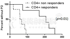 P53疫苗:免疫激活的病友生存期延长3倍