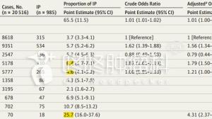 2万病例:PD1不建议和EGFR抑制剂联用