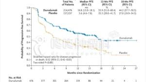 FDA批准PD-L1抗体治疗化放疗后无进展的肺癌!