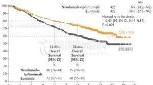 权威发布:9%患者肿瘤完全消失,双免疫联合疗法大获成功!