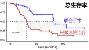 肝转移, 系统治疗联合局部肝切除大幅提高生存率
