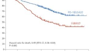 肺癌患者不必首选化疗,PD-1再创奇迹,死亡风险降低50%!