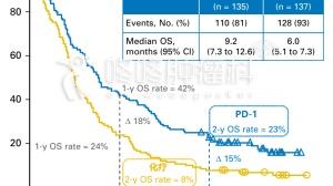 PD-1两年随访跟踪:鳞癌腺癌使用PD-1都很好