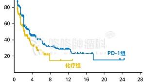 泌尿肿瘤,有必要试试PD-1,效果好还生活质量高