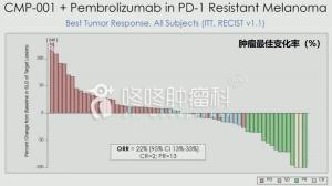 """""""冷肿瘤""""逆转""""热肿瘤"""",新药CMP-001实力逆转PD-1耐药!"""