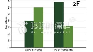 评估PD-1疗效新方向——PD-L1阳性CTC循环肿瘤细胞