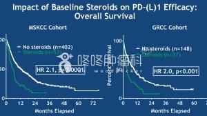 美国+欧洲顶级癌症医院:激素或为PD-1治疗禁忌,有效率降低2/3!