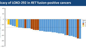 ASCO新药快讯丨两个精准抗癌新药,有效率超过80%!